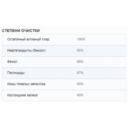 Аквафор Кристалл Еко Фільтр для води - Фото№7