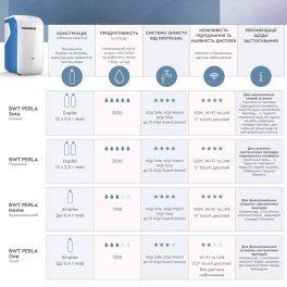 BWT Perla Home Фильтр нового поколения для умягчения воды - Фото№6