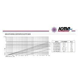 ICMA 750 1¼ – 1½ дюйм фільтр самопромивной - Фото№6
