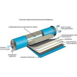 Мембрана осмотическая Microfilter TW30-1812-50 - Фото№5