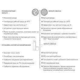 СВОД АС st250(Pro) Фильтр от накипи для теплотехники с латунной резьбой (L1/2) и Экспресс-очистка СВОД-ТВН - Фото№7